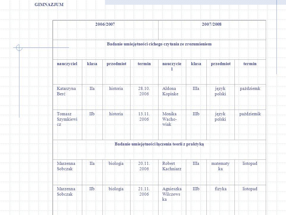 2006/20072007/2008 Badanie umiejętności cichego czytania ze zrozumieniem nauczycielklasaprzedm.terminnauczycielklasaprzedmiottermin Dorota Lepak IIz.z.13.12.