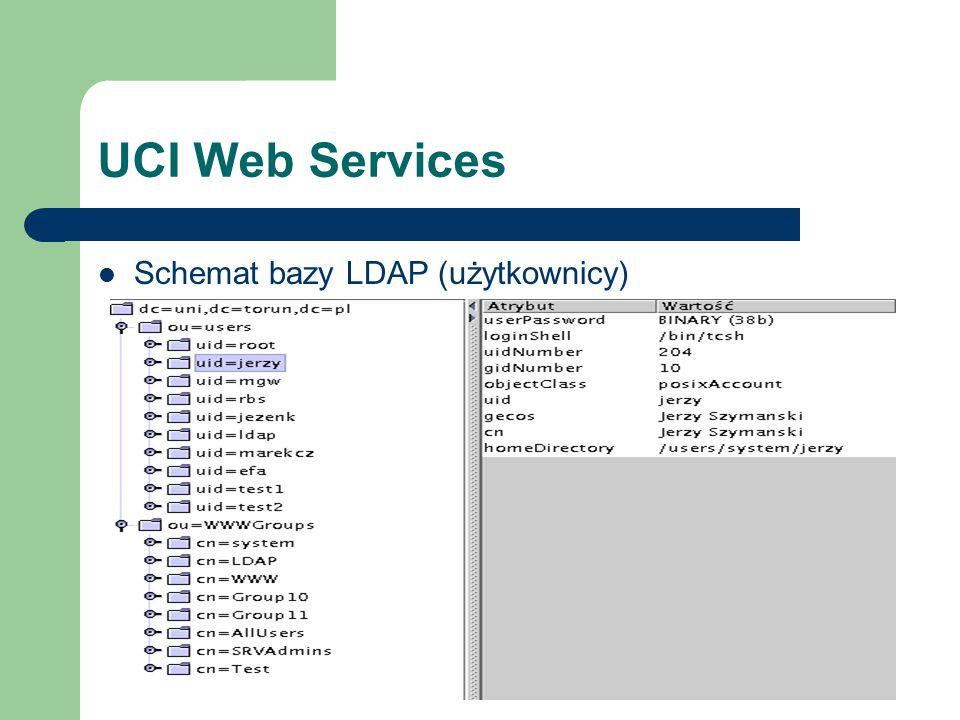 UCI Web Services Schemat bazy LDAP (użytkownicy)