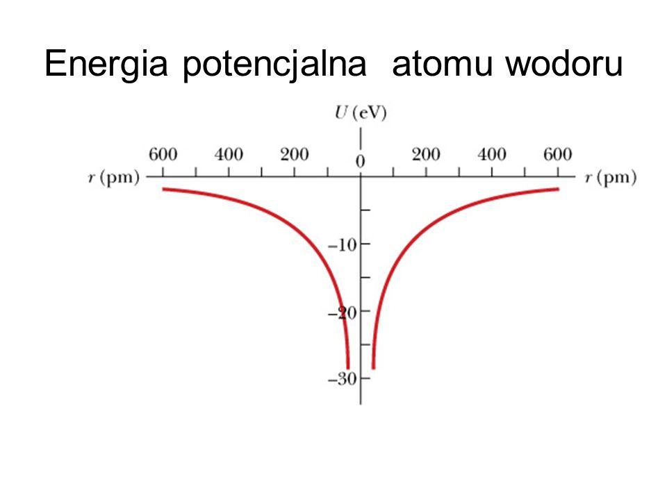 Energia potencjalna atomu wodoru