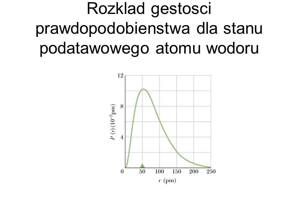 Rozklad gestosci prawdopodobienstwa dla stanu podatawowego atomu wodoru