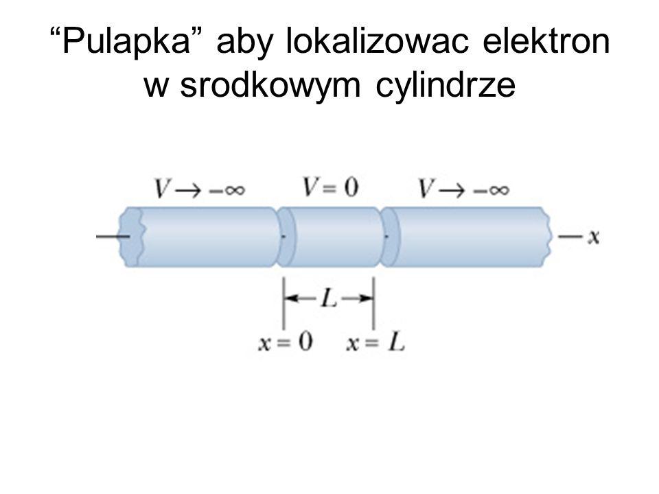 """""""Pulapka"""" aby lokalizowac elektron w srodkowym cylindrze"""