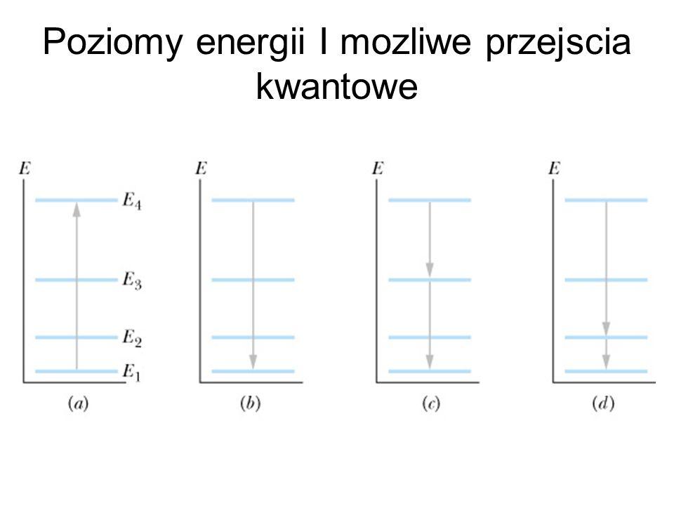 Poziomy energii I mozliwe przejscia kwantowe