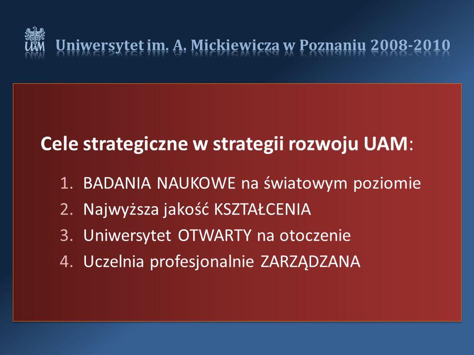 Cele strategiczne w strategii rozwoju UAM: 1.BADANIA NAUKOWE na światowym poziomie 2.Najwyższa jakość KSZTAŁCENIA 3.Uniwersytet OTWARTY na otoczenie 4.Uczelnia profesjonalnie ZARZĄDZANA