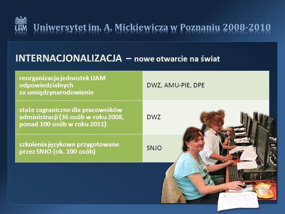 reorganizacja jednostek UAM odpowiedzialnych za umiędzynarodowienie DWZ, AMU-PIE, DPE staże zagraniczne dla pracowników administracji (36 osób w roku 2008, ponad 100 osób w roku 2011) DWZ szkolenia językowe przygotowane przez SNJO (ok.