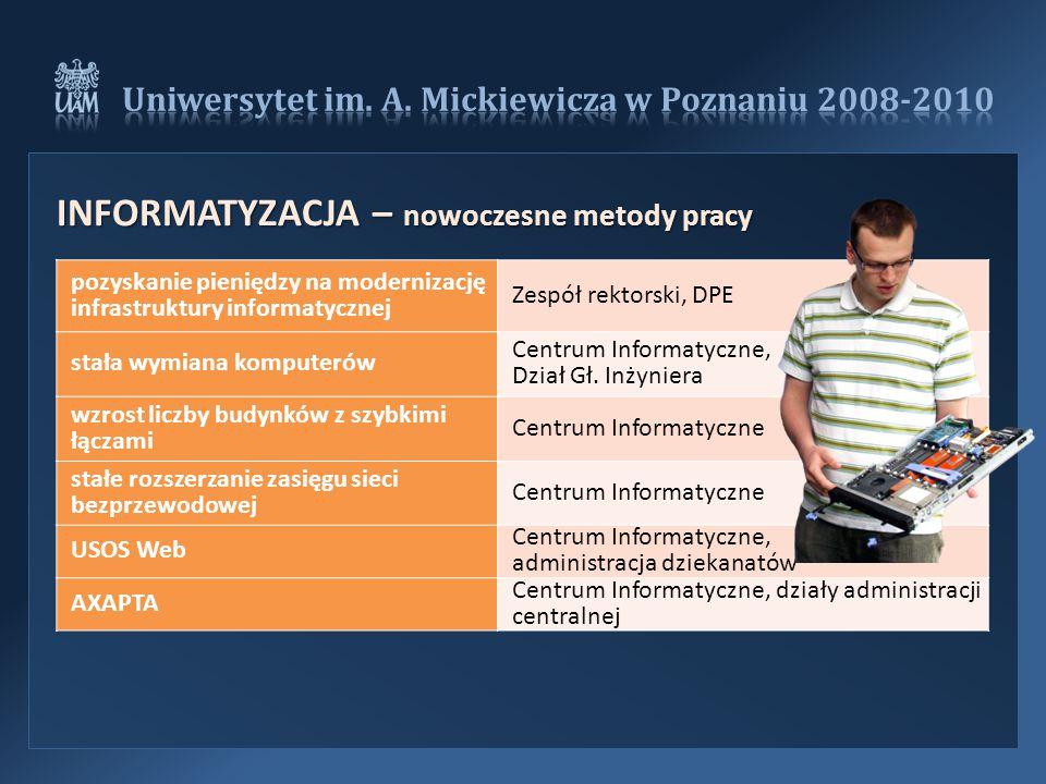 pozyskanie pieniędzy na modernizację infrastruktury informatycznej Zespół rektorski, DPE stała wymiana komputerów Centrum Informatyczne, Dział Gł.