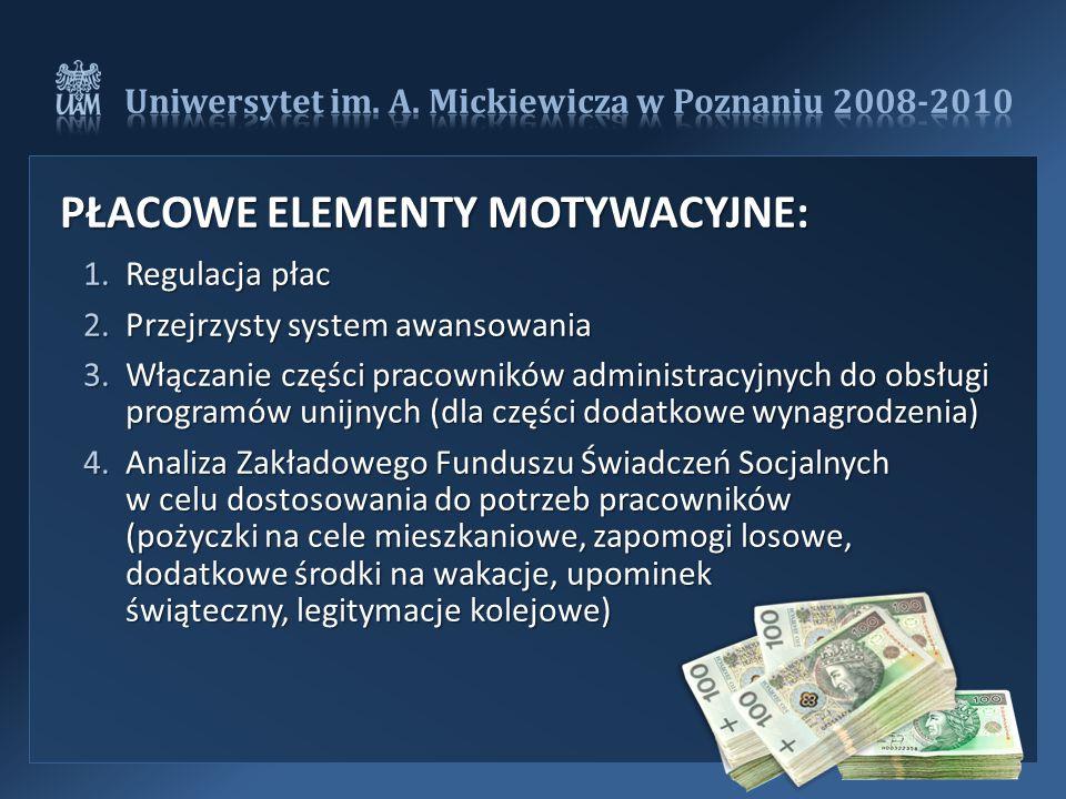 PŁACOWE ELEMENTY MOTYWACYJNE: PŁACOWE ELEMENTY MOTYWACYJNE: 1.Regulacja płac 2.Przejrzysty system awansowania 3.Włączanie części pracowników administracyjnych do obsługi programów unijnych (dla części dodatkowe wynagrodzenia) 4.Analiza Zakładowego Funduszu Świadczeń Socjalnych w celu dostosowania do potrzeb pracowników (pożyczki na cele mieszkaniowe, zapomogi losowe, dodatkowe środki na wakacje, upominek świąteczny, legitymacje kolejowe)