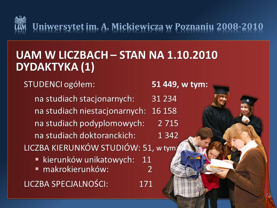 UAM W LICZBACH – STAN NA 1.10.2010 DYDAKTYKA (1) STUDENCI ogółem:51 449, w tym: na studiach stacjonarnych: 31 234 na studiach niestacjonarnych: 16 158 na studiach podyplomowych: 2 715 na studiach doktoranckich: 1 342 LICZBA KIERUNKÓW STUDIÓW: 51, w tym :  kierunków unikatowych: 11  makrokierunków: 2 LICZBA SPECJALNOŚCI: 171
