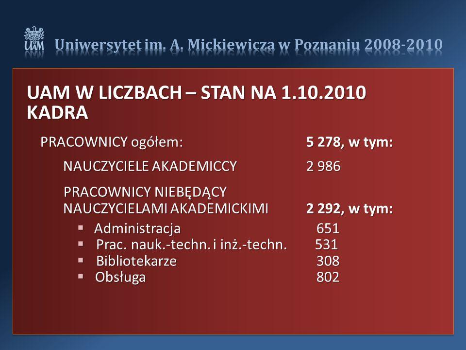 UAM W LICZBACH – STAN NA 1.10.2010 KADRA PRACOWNICY ogółem:5 278, w tym: NAUCZYCIELE AKADEMICCY2 986 PRACOWNICY NIEBĘDĄCY NAUCZYCIELAMI AKADEMICKIMI 2 292, w tym:  Administracja 651  Prac.