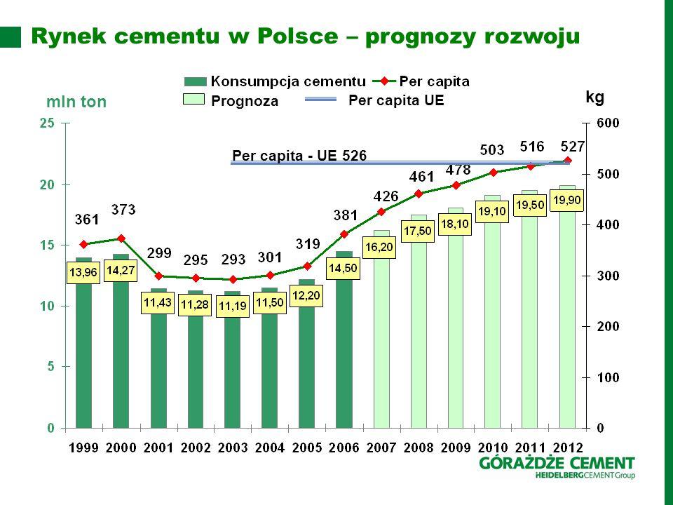 Rynek cementu w Polsce – prognozy rozwoju mln ton kg Prognoza Per capita UE Per capita - UE 526