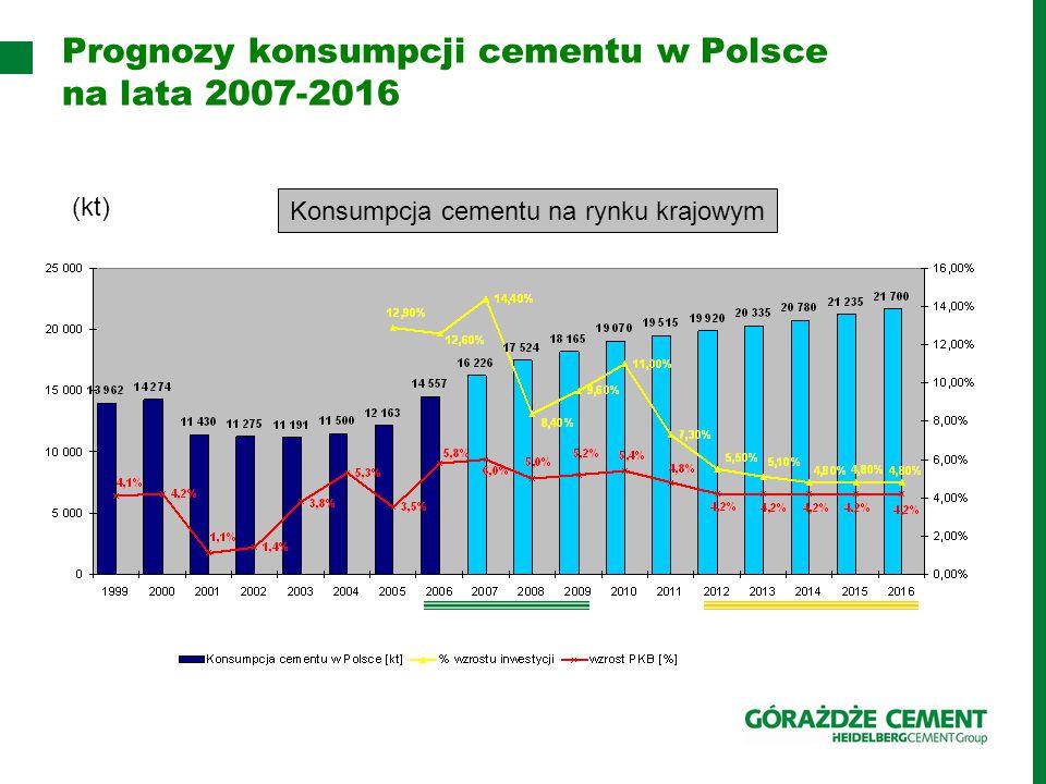 Prognozy konsumpcji cementu w Polsce na lata 2007-2016 (kt) Konsumpcja cementu na rynku krajowym