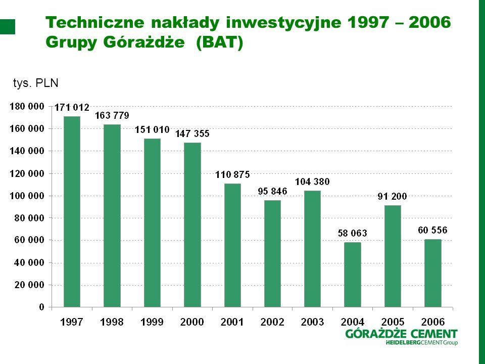 Techniczne nakłady inwestycyjne 1997 – 2006 Grupy Górażdże (BAT) tys. PLN