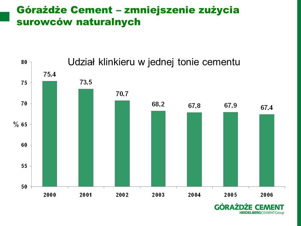 Górażdże Cement – zmniejszenie zużycia surowców naturalnych Udział klinkieru w jednej tonie cementu