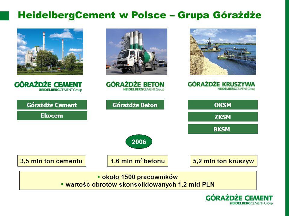 HeidelbergCement w Polsce – Grupa Górażdże Górażdże Cement Ekocem Górażdże BetonOKSM ZKSM BKSM 3,5 mln ton cementu1,6 mln m 3 betonu5,2 mln ton kruszyw  około 1500 pracowników  wartość obrotów skonsolidowanych 1,2 mld PLN 2006