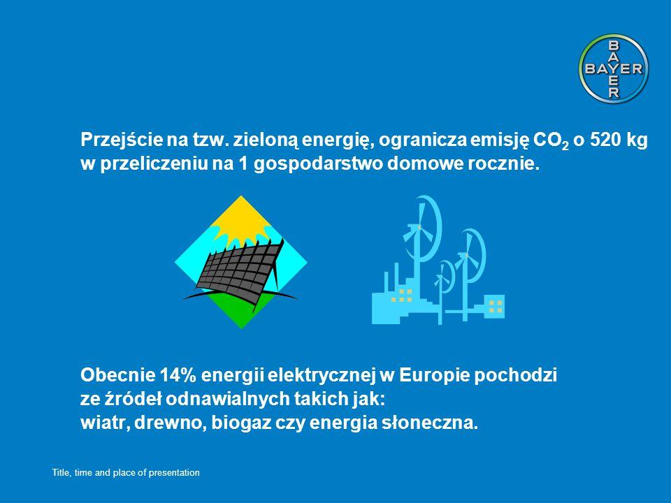 Title, time and place of presentation Gotowanie tylko tyle wody ile potrzeba na przyrządzenie gorącego napoju, ogranicza emisję CO 2 o ok.