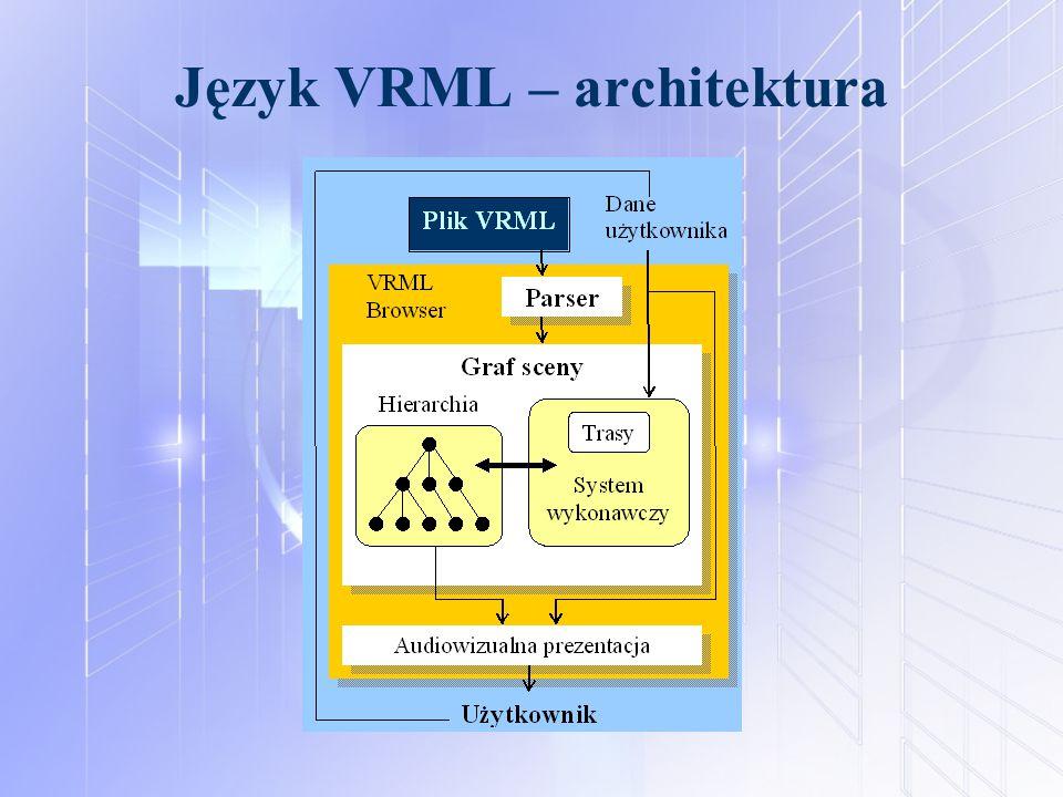 Język VRML – architektura