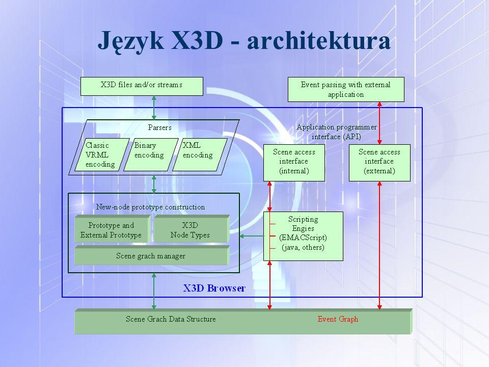 Język X3D - architektura