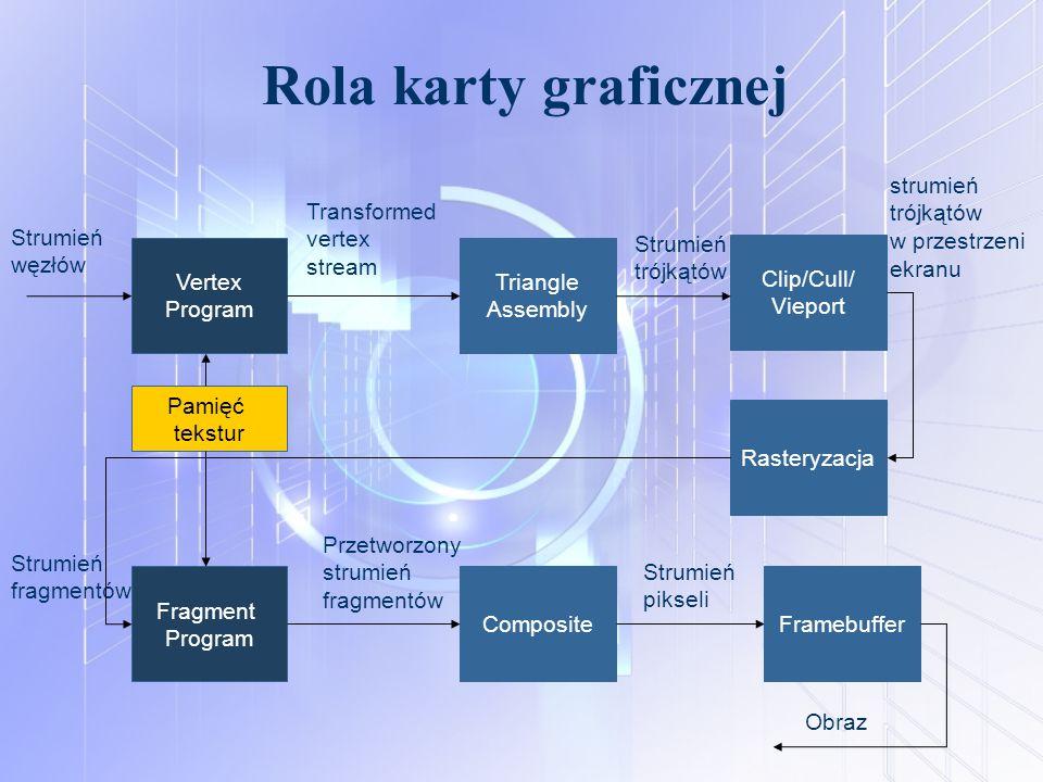 Rola karty graficznej Vertex Program Clip/Cull/ Vieport Fragment Program Composite Strumień węzłów Strumień fragmentów Transformed vertex stream Przet