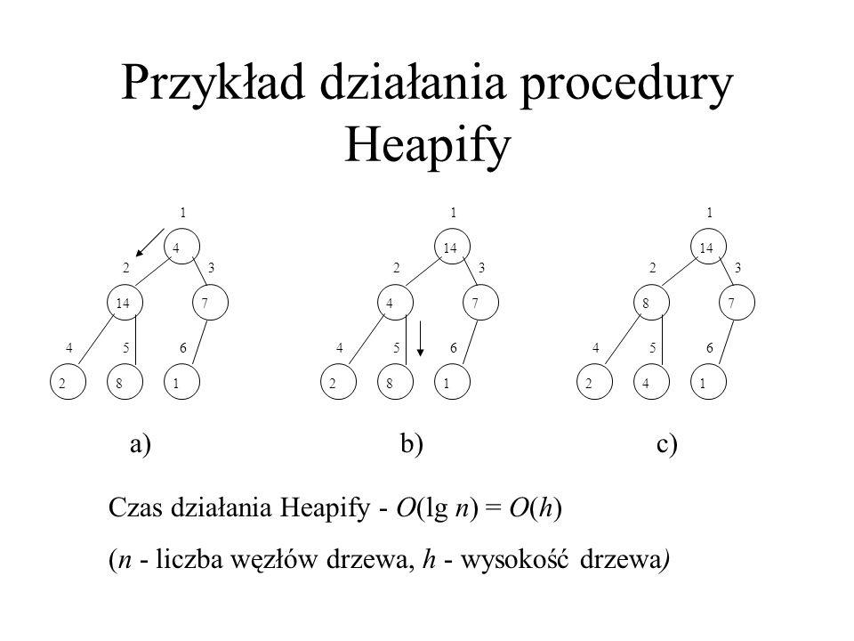 Przykład działania procedury Heapify 4 1 14 2 7 3 2 4 8 5 1 6 a) 14 1 4 2 7 3 2 4 8 5 1 6 b) 14 1 8 2 7 3 2 4 4 5 1 6 c) Czas działania Heapify - O(lg