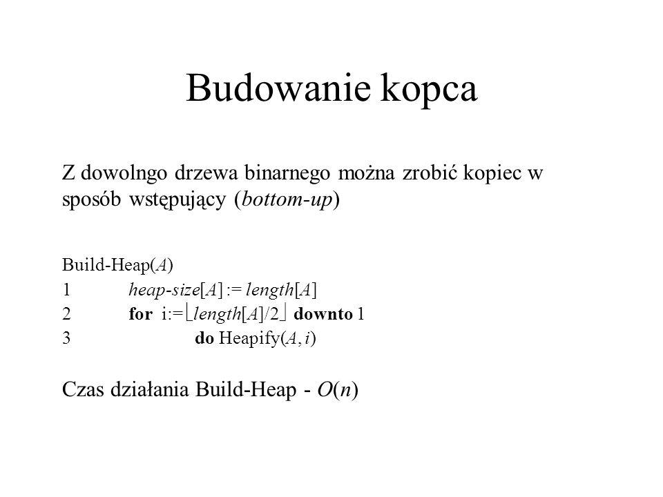 Budowanie kopca Z dowolngo drzewa binarnego można zrobić kopiec w sposób wstępujący (bottom-up) Build-Heap(A) 1heap-size[A] := length[A] 2for i:=  le
