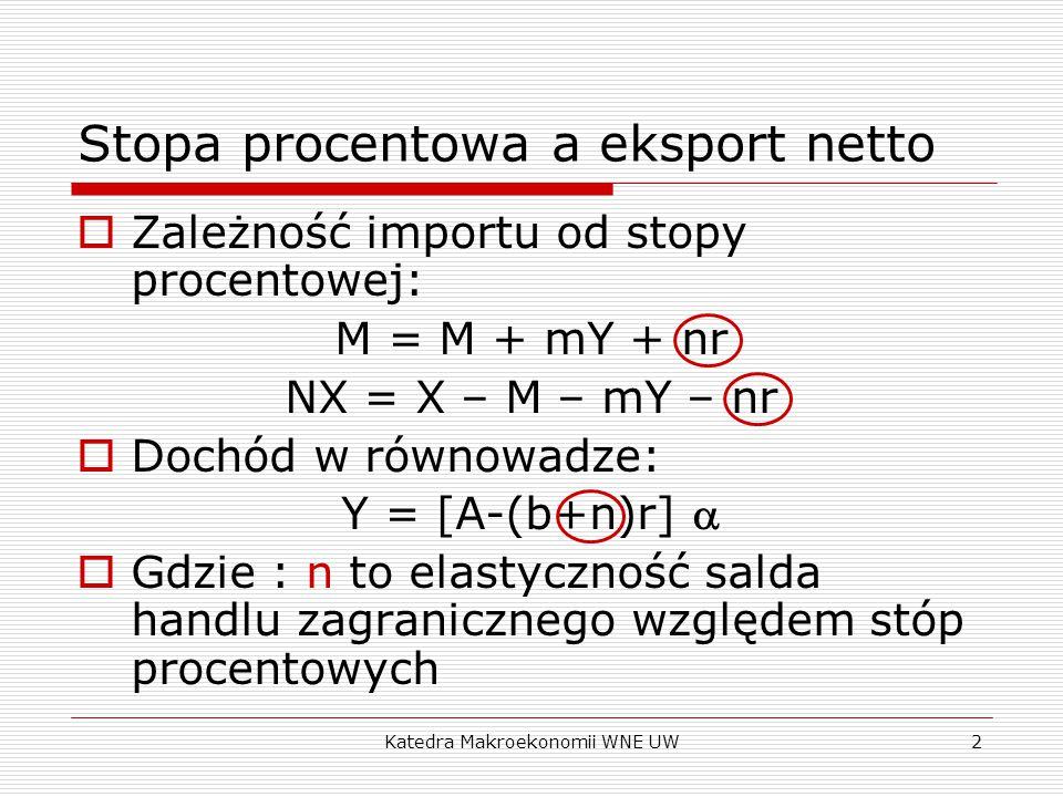 Katedra Makroekonomii WNE UW2 Stopa procentowa a eksport netto  Zależność importu od stopy procentowej: M = M + mY + nr NX = X – M – mY – nr  Dochód w równowadze: Y = [A-(b+n)r]   Gdzie : n to elastyczność salda handlu zagranicznego względem stóp procentowych