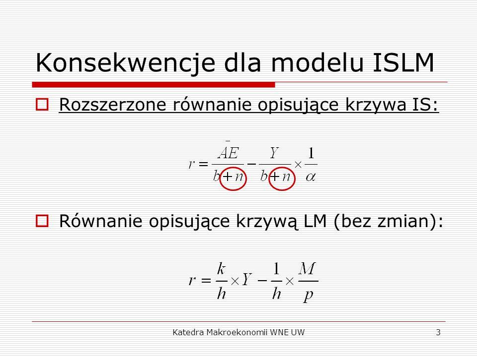 Katedra Makroekonomii WNE UW4 Konsekwencje dla modelu ISLM  Y w równowadze w modelu ISLM: Y= [ α /(1+ k α (b+n)/h)]Ā + [ α /(1+ k α (b+n)/h)][(b+n)/h](M/P)  Y = γĀ + β(M/P)  Gdzie: γ = [ α /(1+ k α (b+n)/h)] β = γ * [(b+n)/h]