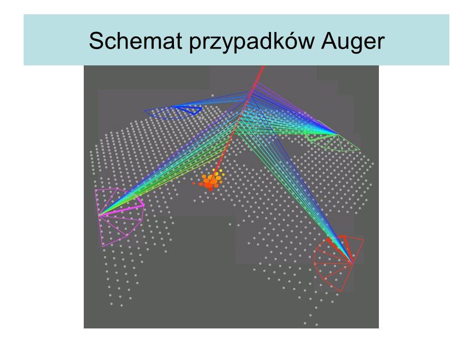 Schemat przypadków Auger