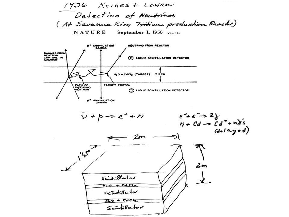 Neutrina słoneczne Reakcje fuzji w Słońcu: 2 na cykl 4p→  Oczekiwany strumień na Ziemi 6∙10 14 /m 2 /s