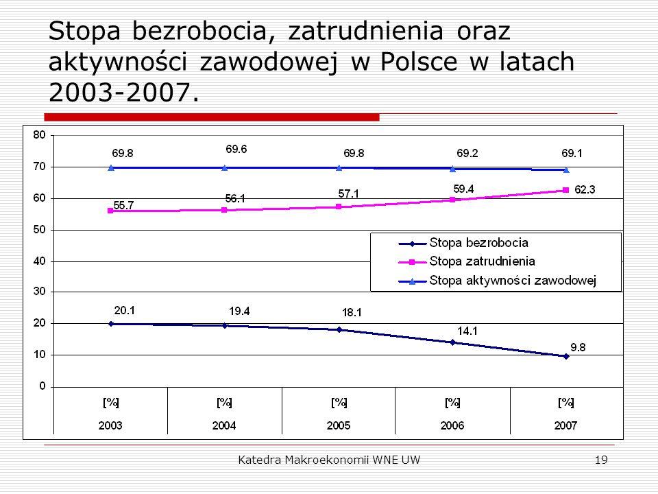 Katedra Makroekonomii WNE UW19 Stopa bezrobocia, zatrudnienia oraz aktywności zawodowej w Polsce w latach 2003-2007.