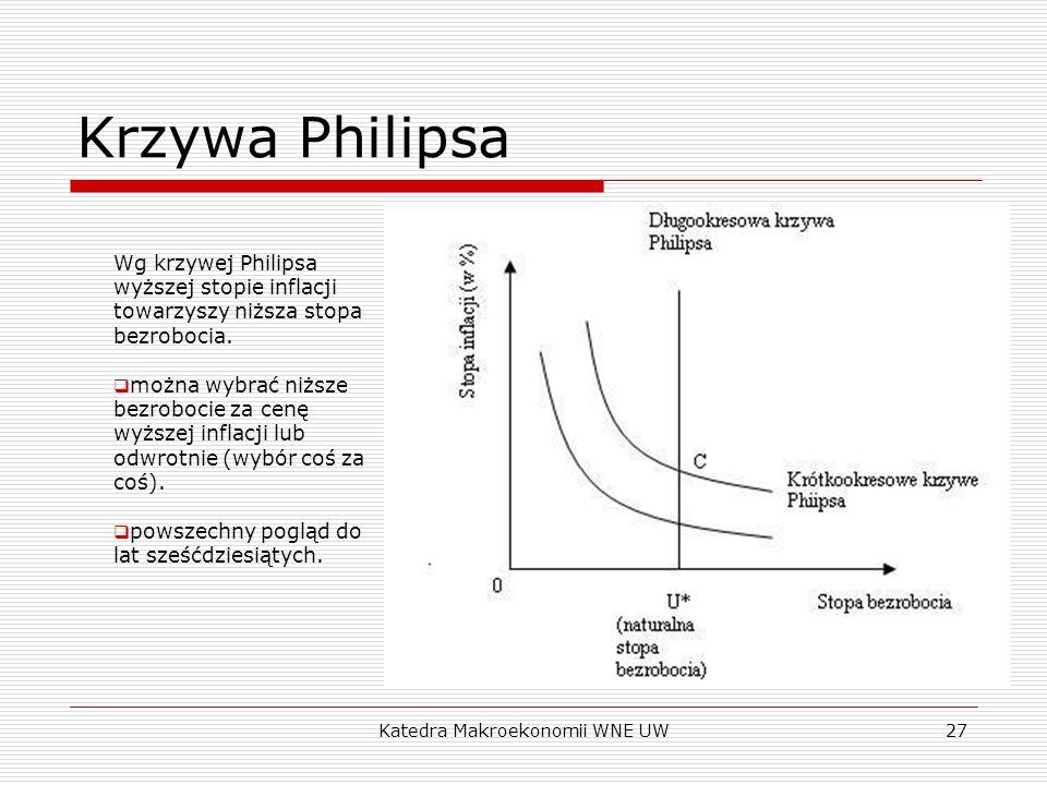 Katedra Makroekonomii WNE UW27 Krzywa Philipsa Wg krzywej Philipsa wyższej stopie inflacji towarzyszy niższa stopa bezrobocia.  można wybrać niższe b