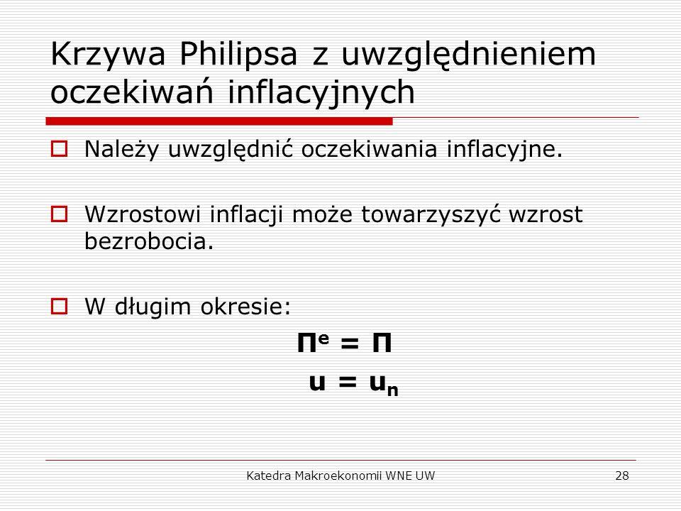 Katedra Makroekonomii WNE UW28 Krzywa Philipsa z uwzględnieniem oczekiwań inflacyjnych  Należy uwzględnić oczekiwania inflacyjne.  Wzrostowi inflacj