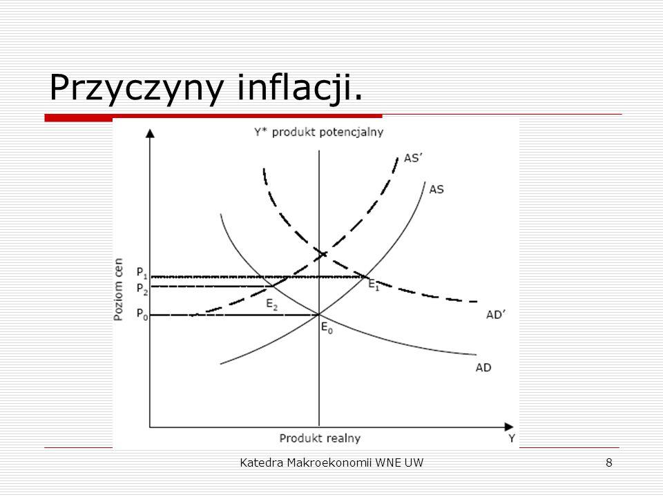 Katedra Makroekonomii WNE UW8 Przyczyny inflacji.