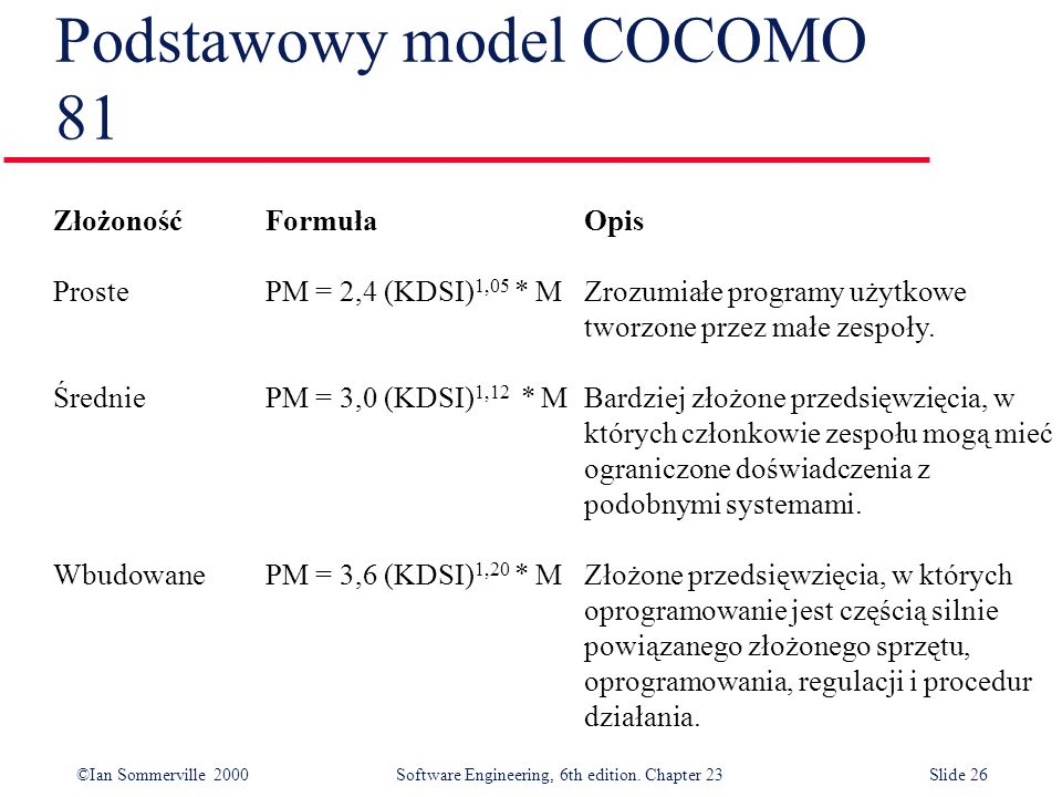 ©Ian Sommerville 2000Software Engineering, 6th edition. Chapter 23Slide 26 Podstawowy model COCOMO 81 ZłożonośćFormułaOpis ProstePM = 2,4 (KDSI) 1,05