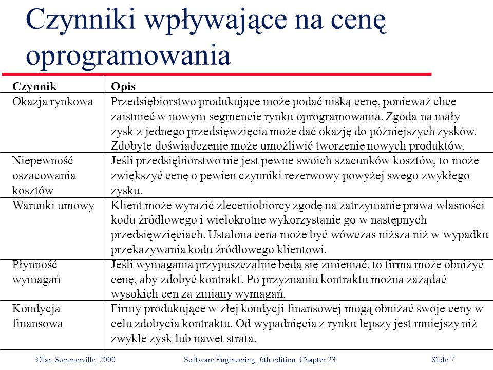 ©Ian Sommerville 2000Software Engineering, 6th edition. Chapter 23Slide 7 Czynniki wpływające na cenę oprogramowania CzynnikOpis Okazja rynkowaPrzedsi