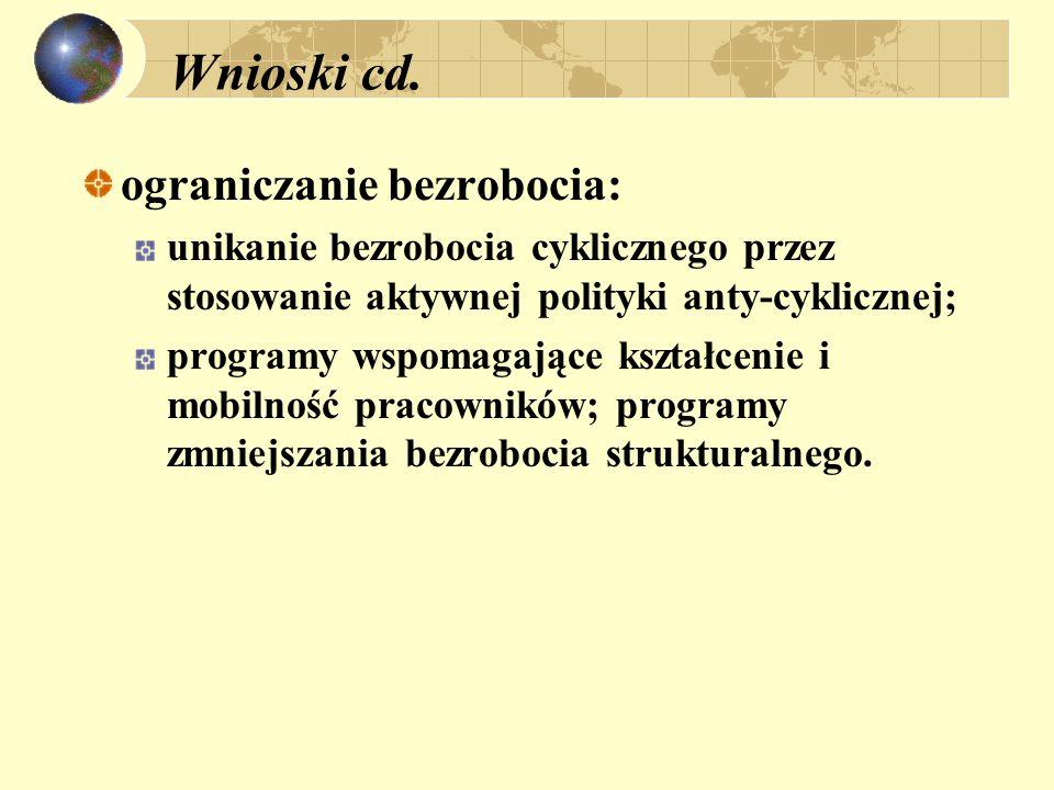 Wnioski cd. ograniczanie bezrobocia: unikanie bezrobocia cyklicznego przez stosowanie aktywnej polityki anty-cyklicznej; programy wspomagające kształc