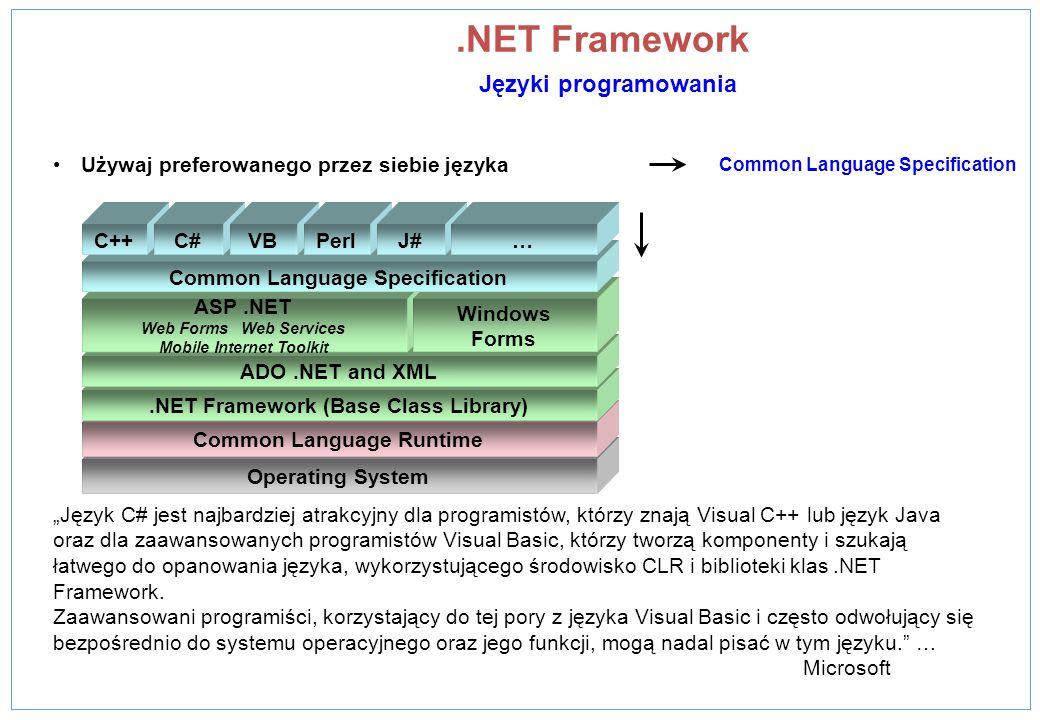 .NET Framework Języki programowania Używaj preferowanego przez siebie języka Operating System Common Language Runtime.NET Framework (Base Class Librar