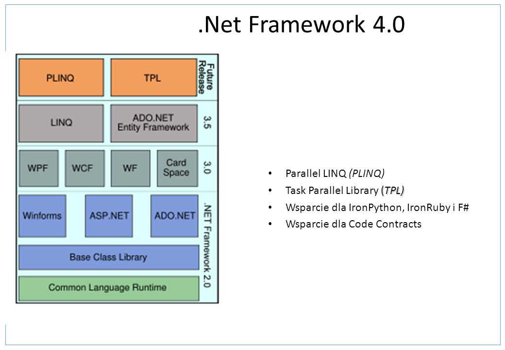 .Net Framework 4.0 Parallel LINQ (PLINQ) (TPL) Task Parallel Library (TPL) Wsparcie dla IronPython, IronRuby i F# Wsparcie dla Code Contracts