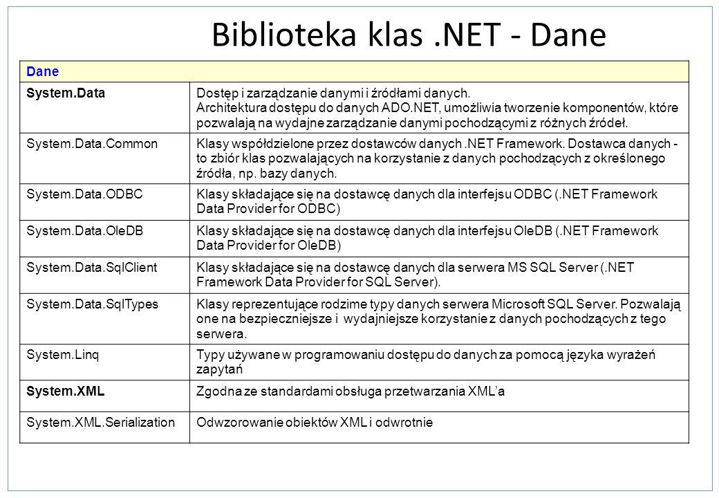 Biblioteka klas.NET - Dane Dane System.DataDostęp i zarządzanie danymi i źródłami danych. Architektura dostępu do danych ADO.NET, umożliwia tworzenie