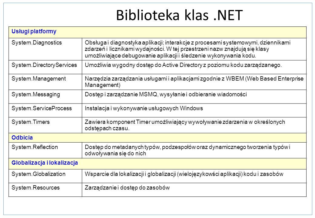 Biblioteka klas.NET Usługi platformy System.DiagnosticsObsługa i diagnostyka aplikacji; interakcje z procesami systemowymi, dziennikami zdarzeń i licz