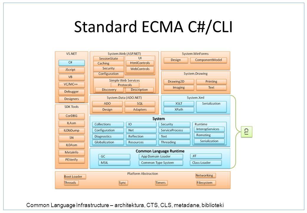 Standard ECMA C#/CLI Common Language Infrastructure – architektura, CTS, CLS, metadane, biblioteki