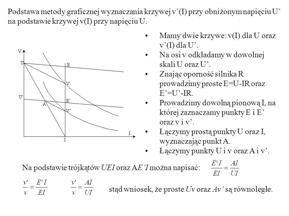 Podstawa metody graficznej wyznaczania krzywej v'(I) przy obniżonym napięciu U' na podstawie krzywej v(I) przy napięciu U. Mamy dwie krzywe: v(I) dla