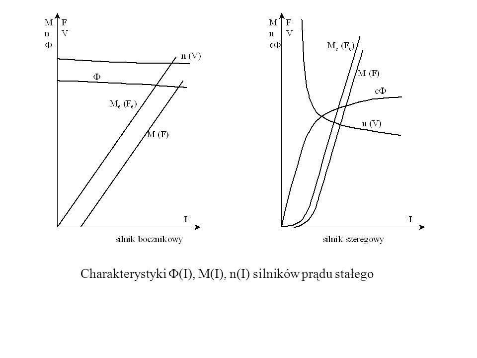 Charakterystyki  (I), M(I), n(I) silników prądu stałego