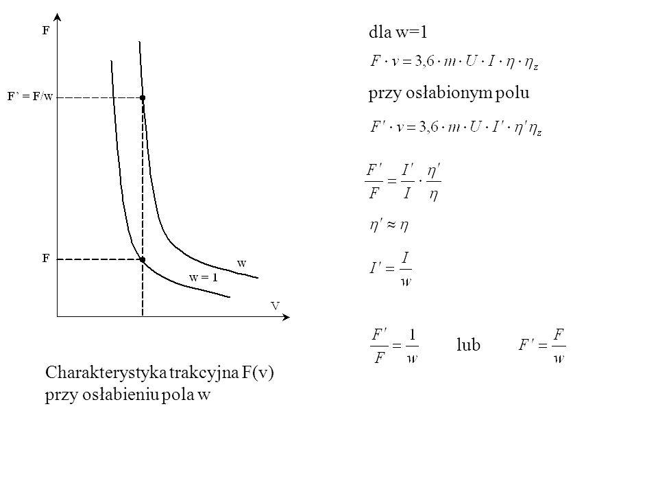 dla w=1 Charakterystyka trakcyjna F(v) przy osłabieniu pola w przy osłabionym polu lub