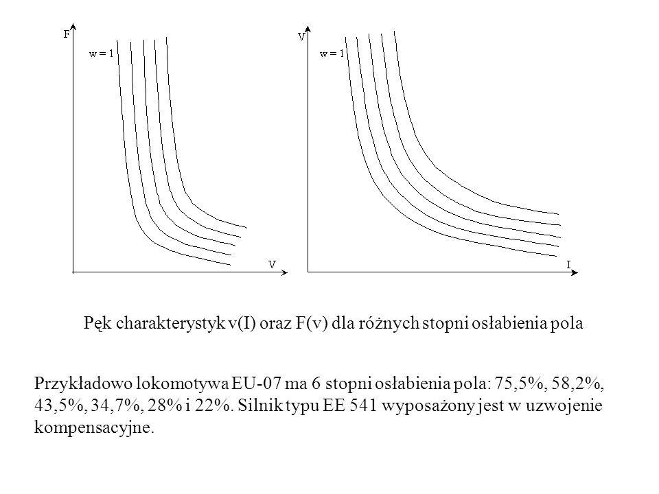 Pęk charakterystyk v(I) oraz F(v) dla różnych stopni osłabienia pola Przykładowo lokomotywa EU-07 ma 6 stopni osłabienia pola: 75,5%, 58,2%, 43,5%, 34
