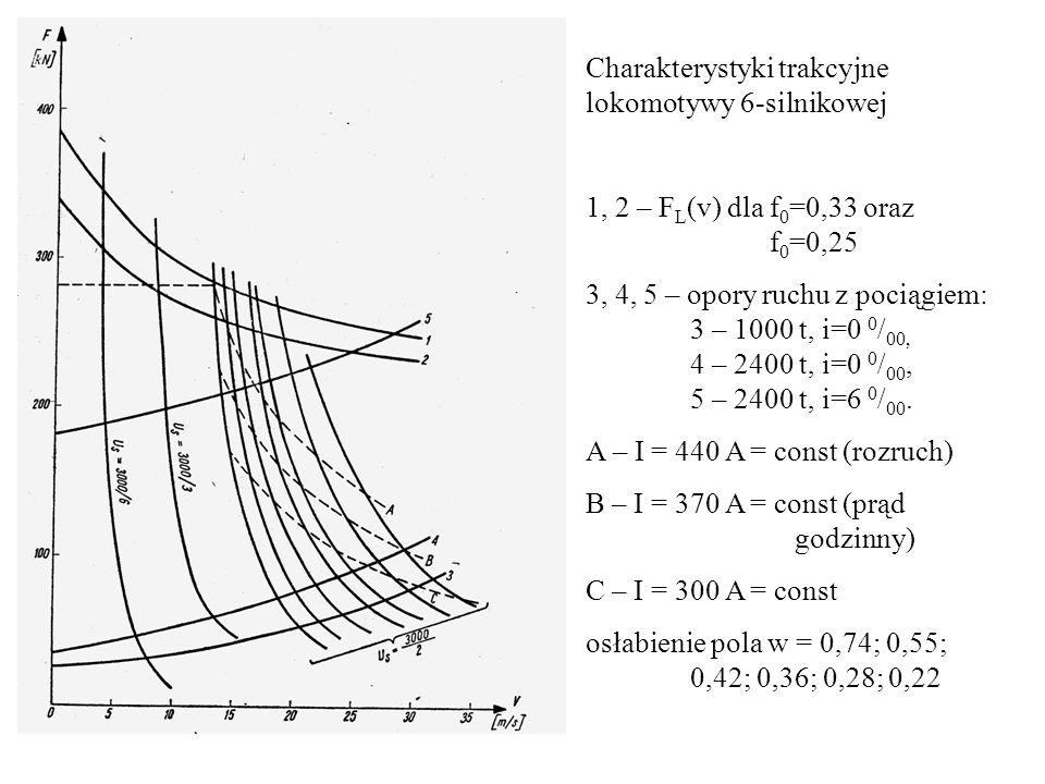 Charakterystyki trakcyjne lokomotywy 6-silnikowej 1, 2 – F L (v) dla f 0 =0,33 oraz f 0 =0,25 3, 4, 5 – opory ruchu z pociągiem: 3 – 1000 t, i=0 0 / 0