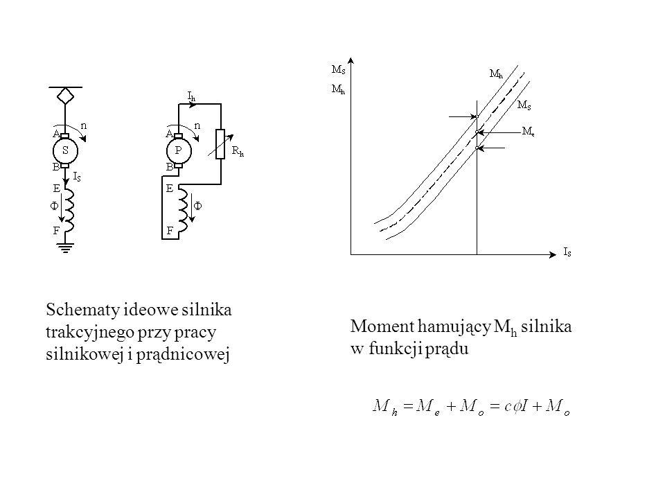 Schematy ideowe silnika trakcyjnego przy pracy silnikowej i prądnicowej Moment hamujący M h silnika w funkcji prądu
