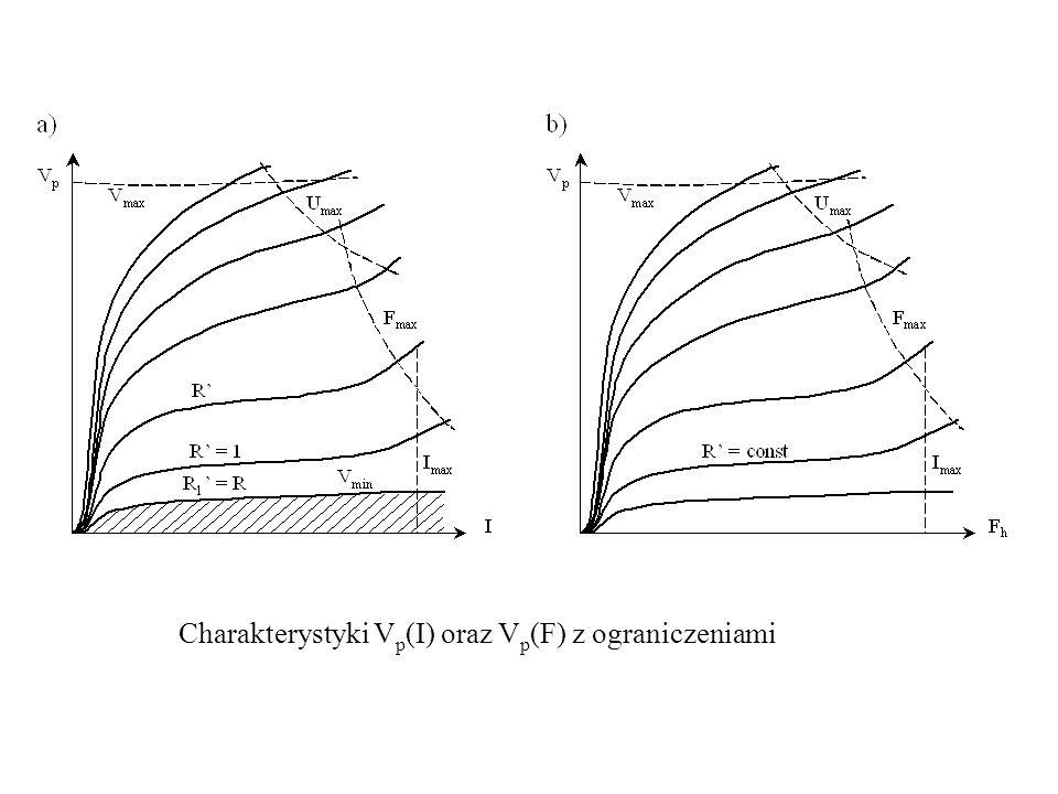 Charakterystyki V p (I) oraz V p (F) z ograniczeniami
