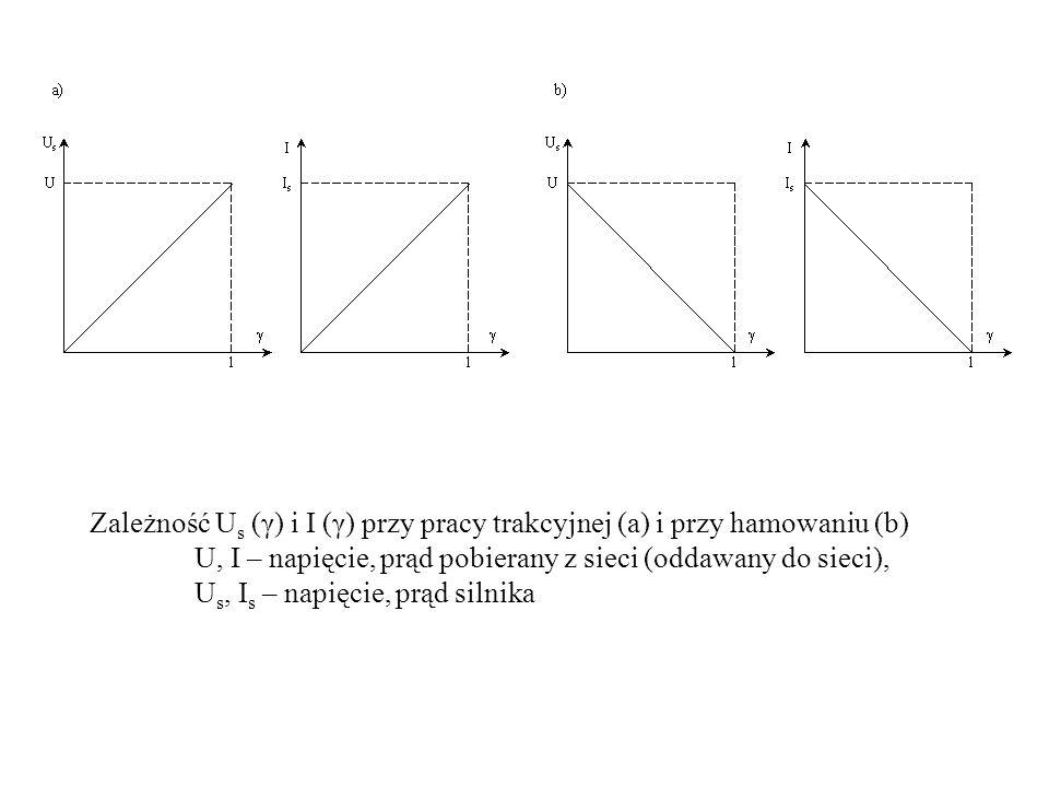 Zależność U s (γ) i I (γ) przy pracy trakcyjnej (a) i przy hamowaniu (b) U, I – napięcie, prąd pobierany z sieci (oddawany do sieci), U s, I s – napię