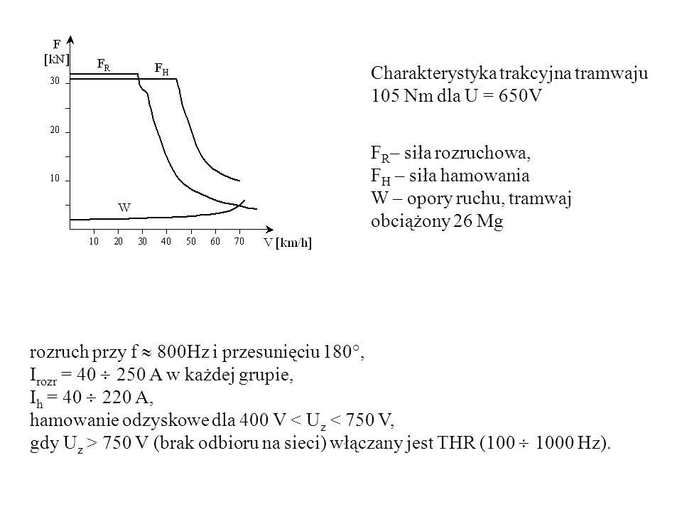 rozruch przy f  800Hz i przesunięciu 180 , I rozr = 40  250 A w każdej grupie, I h = 40  220 A, hamowanie odzyskowe dla 400 V < U z < 750 V, gdy U