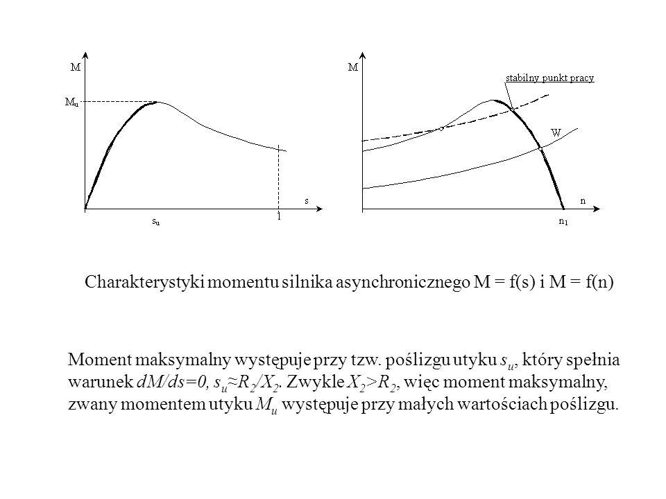 Charakterystyki momentu silnika asynchronicznego M = f(s) i M = f(n) Moment maksymalny występuje przy tzw. poślizgu utyku s u, który spełnia warunek d