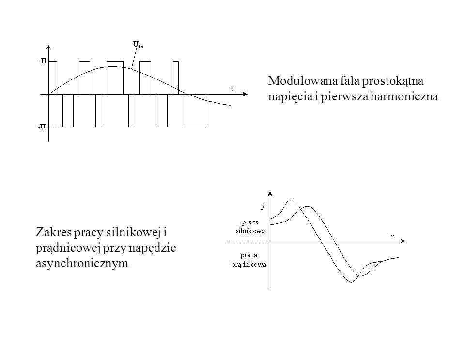Modulowana fala prostokątna napięcia i pierwsza harmoniczna Zakres pracy silnikowej i prądnicowej przy napędzie asynchronicznym
